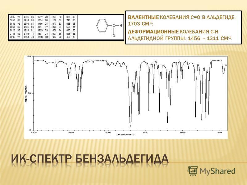 ВАЛЕНТНЫЕ КОЛЕБАНИЯ С=О В АЛЬДЕГИДЕ: 1703 СМ -1 ; ДЕФОРМАЦИОННЫЕ КОЛЕБАНИЯ С-Н АЛЬДЕГИДНОЙ ГРУППЫ: 1456 – 1311 СМ -1.