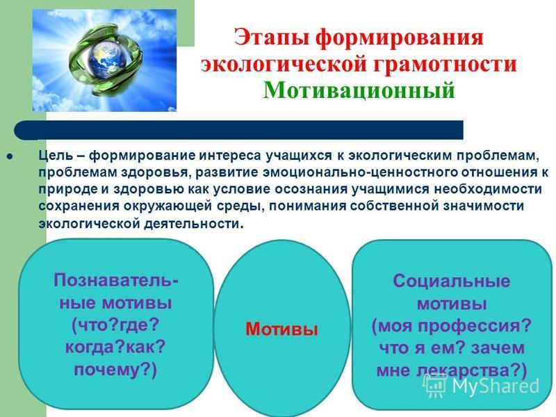 Этапы формирования экологической грамотности Мотивационный Цель – формирование интереса учащихся к экологическим проблемам, проблемам здоровья, развитие эмоционально-ценностного отношения к природе и здоровью как условие осознания учащимися необходим