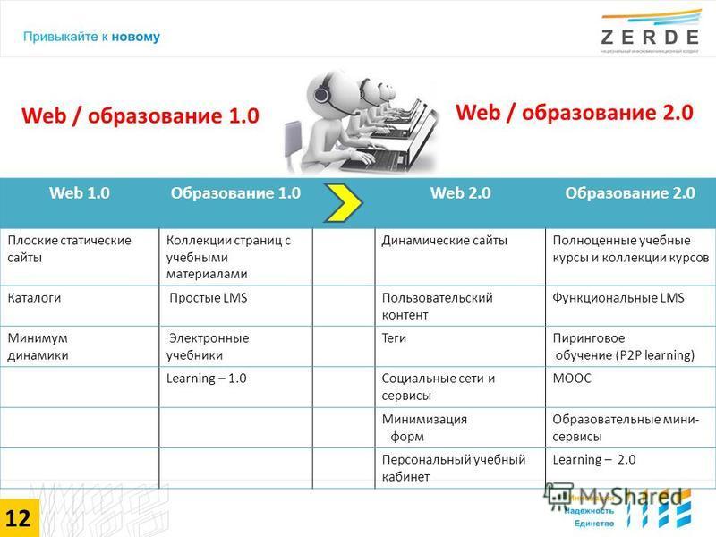 Web 1.0Образование 1.0Web 2.0Образование 2.0 Плоские статические сайты Коллекции страниц с учебными материалами Динамические сайты Полноценные учебные курсы и коллекции курсов Каталоги Простые LMSПользовательский контент Функциональные LMS Минимум ди