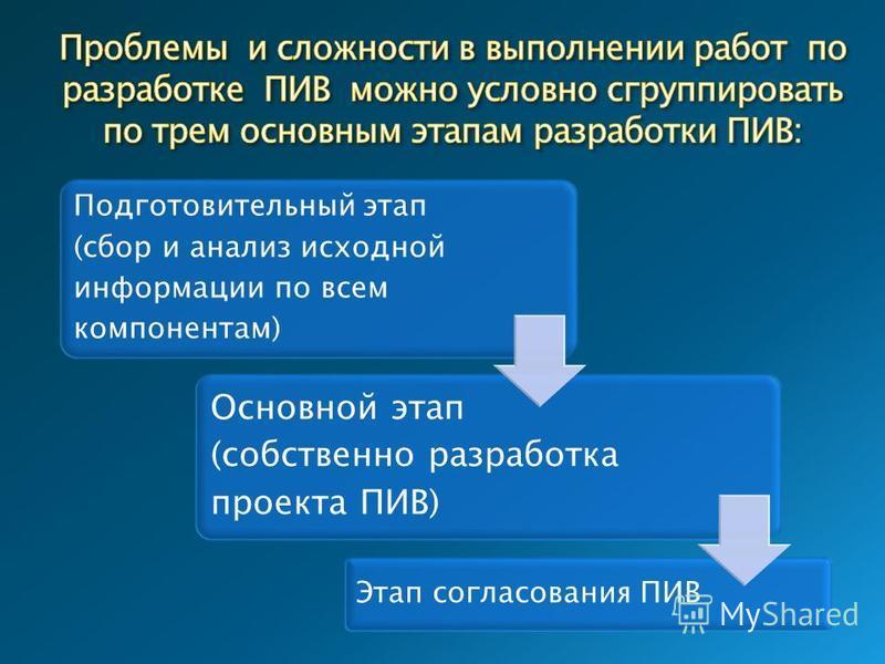 Подготовительный этап (сбор и анализ исходной информации по всем компонентам) Основной этап (собственно разработка проекта ПИВ) Этап согласования ПИВ