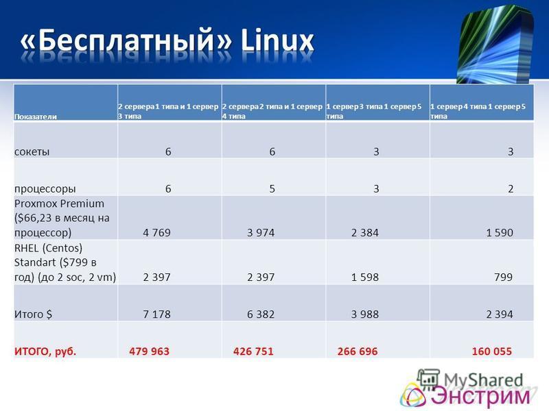 Показатели 2 сервера 1 типа и 1 сервер 3 типа 2 сервера 2 типа и 1 сервер 4 типа 1 сервер 3 типа 1 сервер 5 типа 1 сервер 4 типа 1 сервер 5 типа сокеты 6 6 3 3 процессоры 6 5 3 2 Proxmox Premium ($66,23 в месяц на процессор) 4 769 3 974 2 384 1 590 R