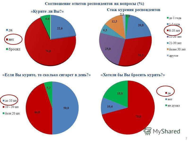 Стаж курения респондентов «Курите ли Вы?» 7 «Если Вы курите, то сколько сигарет в день?»«Хотели бы Вы бросить курить?» Соотношение ответов респондентов на вопросы (%)