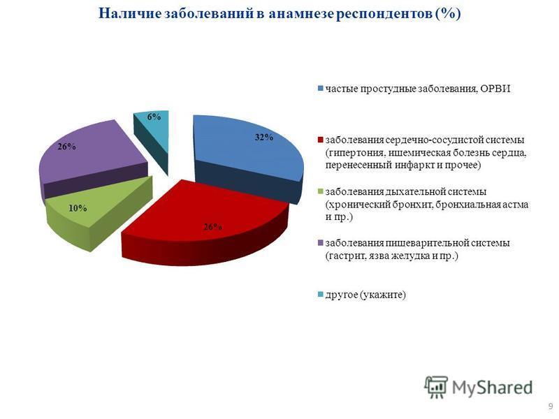 Наличие заболеваний в анамнезе респондентов (%) 9