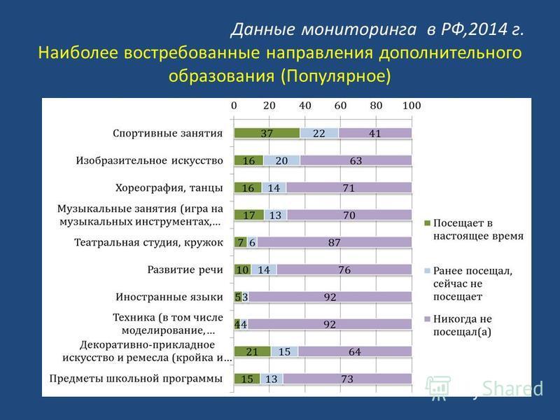 Данные мониторинга в РФ,2014 г. Наиболее востребованные направления дополнительного образования (Популярное)