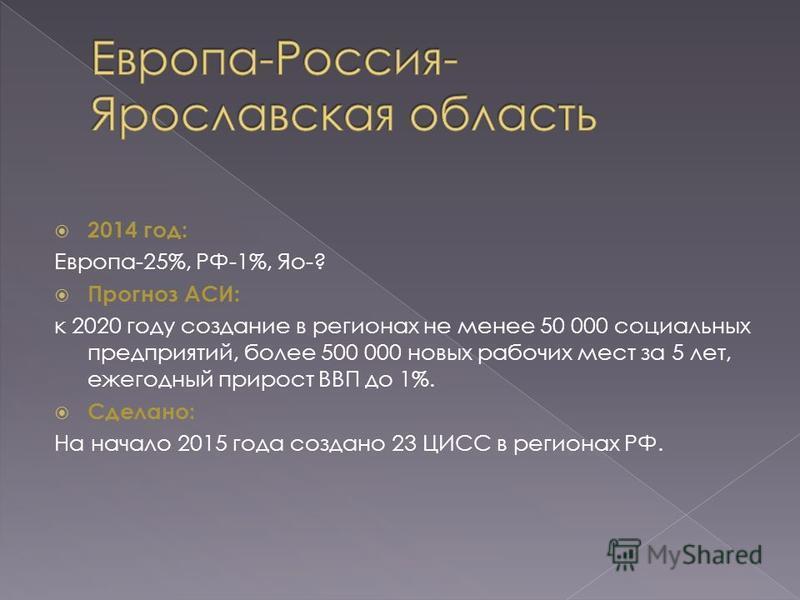 2014 год: Европа-25%, РФ-1%, Яо-? Прогноз АСИ: к 2020 году создание в регионах не менее 50 000 социальных предприятий, более 500 000 новых рабочих мест за 5 лет, ежегодный прирост ВВП до 1%. Сделано: На начало 2015 года создано 23 ЦИСС в регионах РФ.