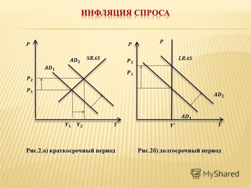 Y SRAS P Y LRAS Рис.2.а) краткосрочный период Рис.2 б) долгосрочный период P P