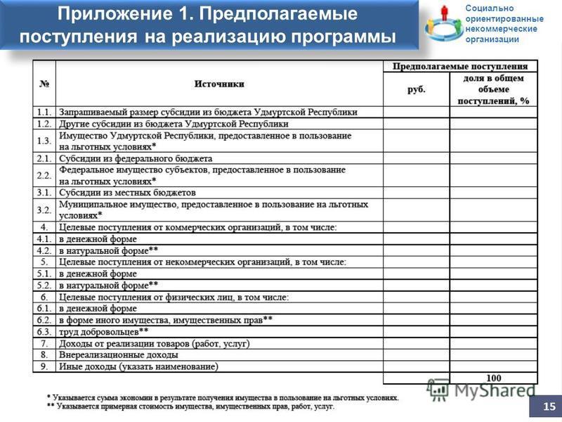 Заявление на участие в конкурсе Приложение 1. Предполагаемые поступления на реализацию программы 15 Социально ориентированные некоммерческие организации