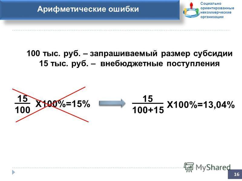 Заявление на участие в конкурсе Арифметические ошибки 16 100 тыс. руб. – запрашиваемый размер субсидии 15 тыс. руб. – внебюджетные поступления 15 100 15 100+15 Х100%=13,04% Х100%=15% Социально ориентированные некоммерческие организации