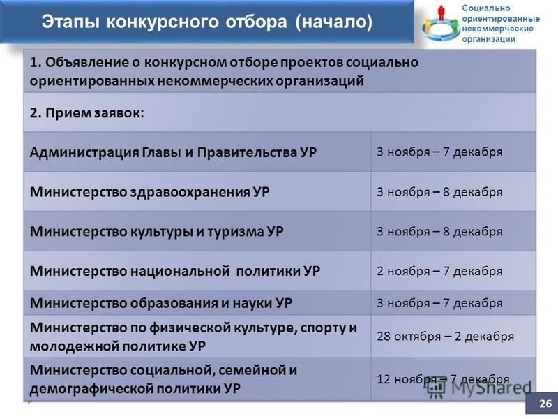 Заявление на участие в конкурсе Этапы конкурсного отбора (начало) 26 Социально ориентированные некоммерческие организации