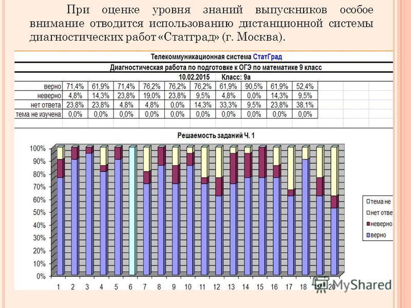 При оценке уровня знаний выпускников особое внимание отводится использованию дистанционной системы диагностических работ «Статград» (г. Москва).