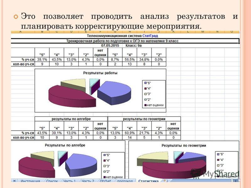 Это позволяет проводить анализ результатов и планировать корректирующие мероприятия.