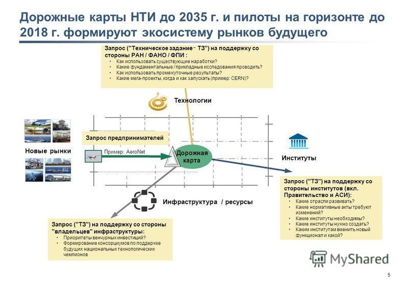 5 Дорожные карты НТИ до 2035 г. и пилоты на горизонте до 2018 г. формируют экосистему рынков будущего Новые рынки Институты Дорожная карта Запрос (