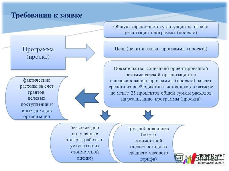 Требования к заявке Программа (проект) Общую характеристику ситуации на начало реализации программы (проекта) Цель (цели) и задачи программы (проекта) Обязательство социально ориентированной некоммерческой организации по финансированию программы (про