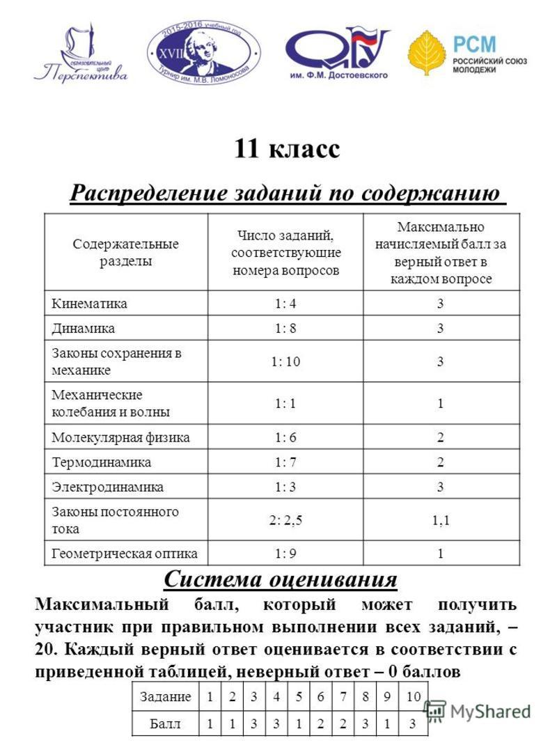 11 класс Распределение заданий по содержанию Система оценивания Максимальный балл, который может получить участник при правильном выполнении всех заданий, – 20. Каждый верный ответ оценивается в соответствии с приведенной таблицей, неверный ответ – 0