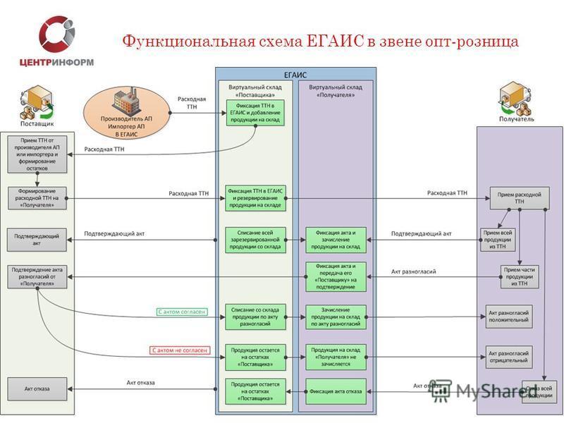 Функциональная схема ЕГАИС в звене опт-розница