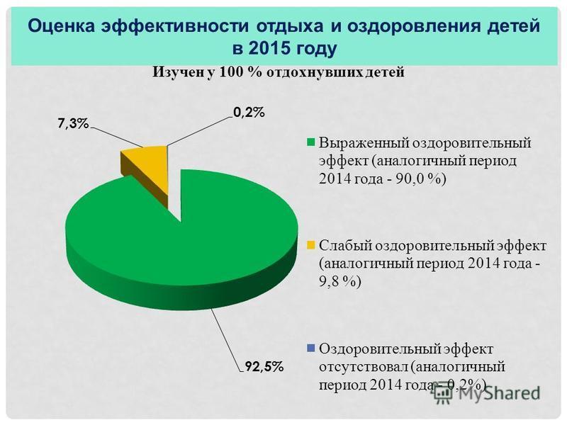 Оценка эффективности отдыха и оздоровления детей в 2015 году