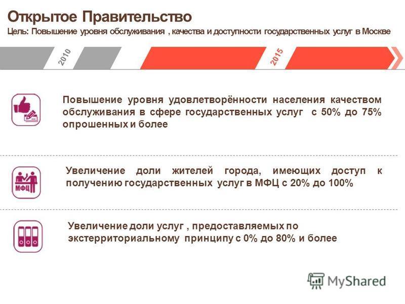 Открытое Правительство Цель: Повышение уровня обслуживания, качества и доступности государственных услуг в Москве Повышение уровня удовлетворённости населения качеством обслуживания в сфере государственных услуг с 50% до 75% опрошенных и более Увелич