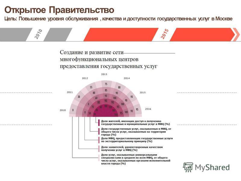Открытое Правительство Цель: Повышение уровня обслуживания, качества и доступности государственных услуг в Москве