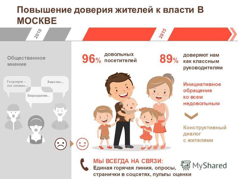 Повышение доверия жителей к власти В МОСКВЕ 96 % довольных посетителей 89 % доверяют нам как классным руководителям Общественное мнение Инициативное обращение ко всем недовольным Конструктивный диалог с жителями МЫ ВСЕГДА НА СВЯЗИ: Единая горячая лин