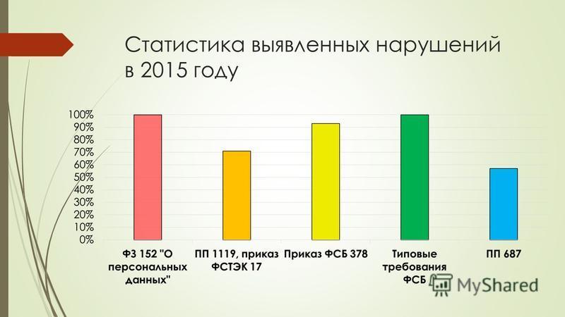 Статистика выявленных нарушений в 2015 году