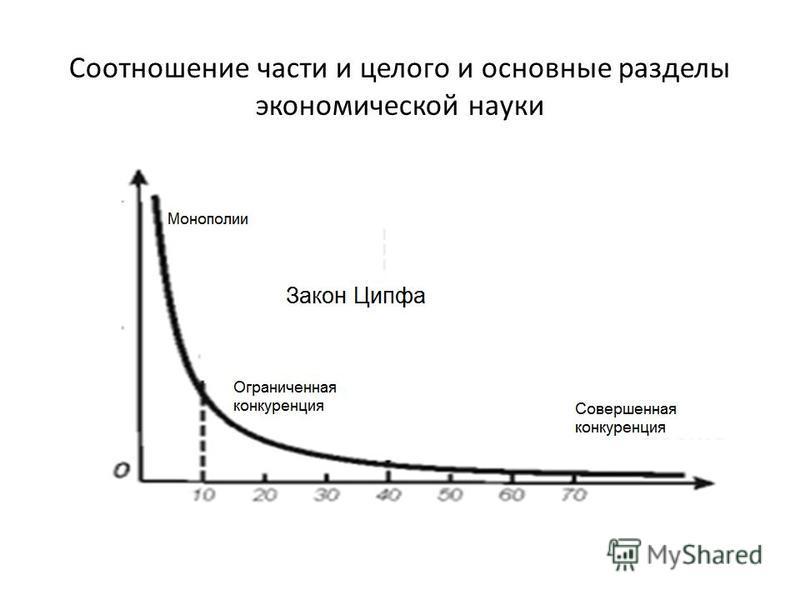 Соотношение части и целого и основные разделы экономической науки