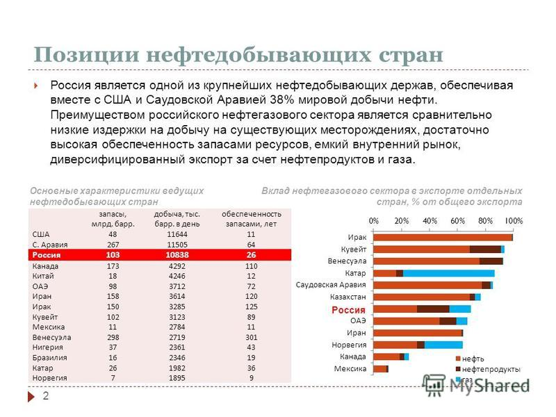 Позиции нефтедобывающих стран Россия является одной из крупнейших нефтедобывающих держав, обеспечивая вместе с США и Саудовской Аравией 38% мировой добычи нефти. Преимуществом российского нефтегазового сектора является сравнительно низкие издержки на
