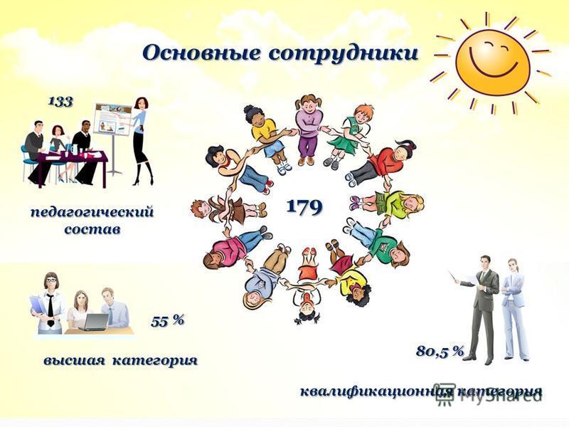 Основные сотрудники 179 педагогический состав квалификационная категория 80,5 % 133 высшая категория 55 %