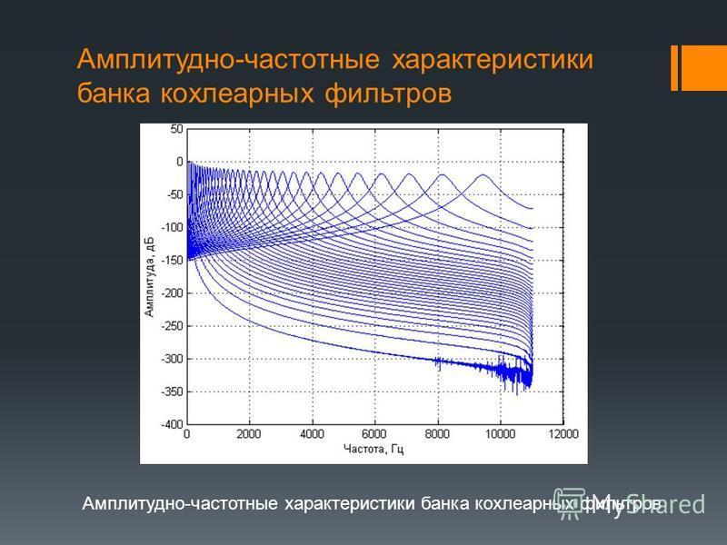 Закон интенсивности восприятия Закон интенсивности восприятия отображает нелинейную зависимость между интенсивностью звукового сигнала и интенсивностью его восприятия.