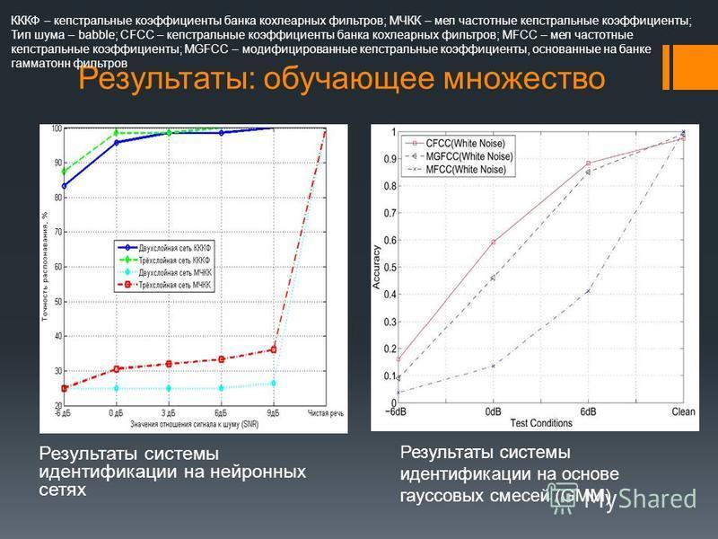 Результаты системы идентификации на нейронных сетях Результаты: тестовое множество Результаты системы идентификации на основе гауссовых смесей (GMM) КККФ – кепстральные коэффициенты банка кохлеарных фильтров; МЧКК – мел частотные кепстральные коэффиц