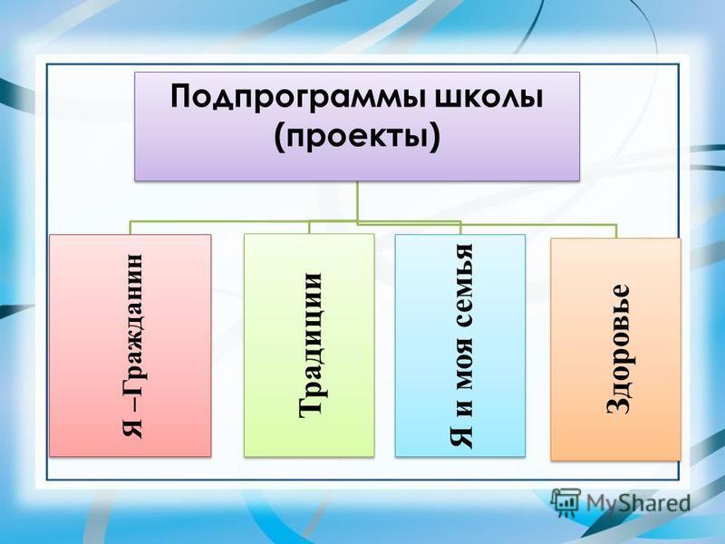 Подпрограммы школы (проекты) Я –Гражданин Традиции Я и моя семья Здоровье