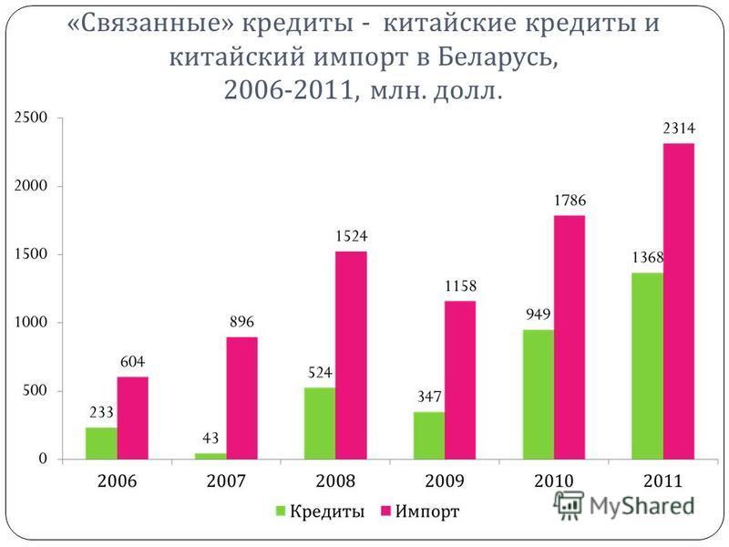 «Связанные» кредиты - китайские кредиты и китайский импорт в Беларусь, 2006-2011, млн. долл.