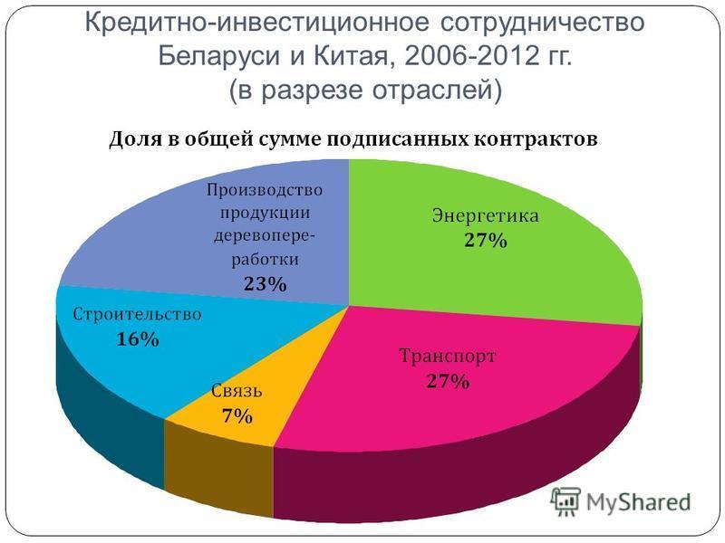 Кредитно-инвестиционное сотрудничество Беларуси и Китая, 2006-2012 гг. (в разрезе отраслей)
