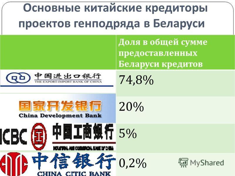 Основные китайские кредиторы проектов генподряда в Беларуси Доля в общей сумме предоставленных Беларуси кредитов 74,8% 20% 5% 0,2%