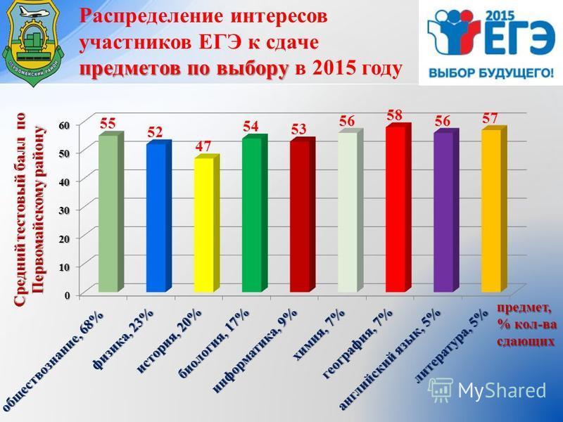 предметов по выбору Распределение интересов участников ЕГЭ к сдаче предметов по выбору в 2015 году предмет, % кол-ва сдающих