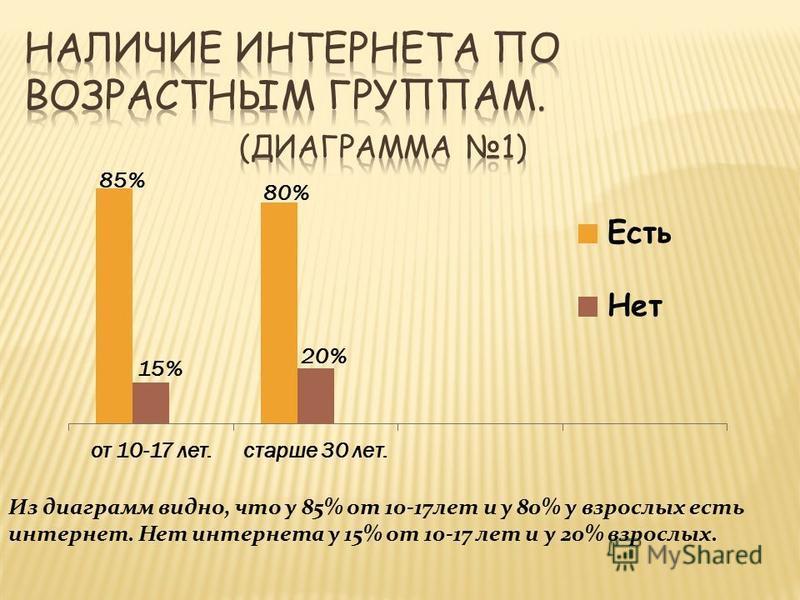 85% 15% 80% 20% Из диаграмм видно, что у 85% от 10-17 лет и у 80% у взрослых есть интернет. Нет интернета у 15% от 10-17 лет и у 20% взрослых.