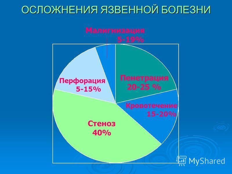 ОСЛОЖНЕНИЯ ЯЗВЕННОЙ БОЛЕЗНИ Стеноз 40% Пенетрация 20-25 % Кровотечение 15-20% Перфорация 5-15% Малигнизация 5-19%