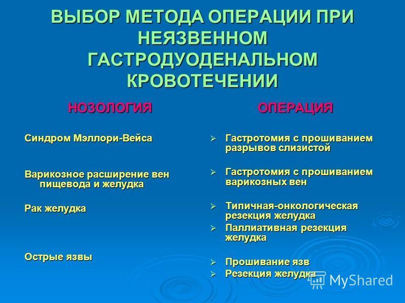 ВЫБОР МЕТОДА ОПЕРАЦИИ ПРИ НЕЯЗВЕННОМ ГАСТРОДУОДЕНАЛЬНОМ КРОВОТЕЧЕНИИ НОЗОЛОГИЯ Синдром Мэллори-Вейса Варикозное расширение вен пищевода и желудка Рак желудка Острые язвы ОПЕРАЦИЯ Гастротомия с прошиванием разрывов слизистой Гастротомия с прошиванием