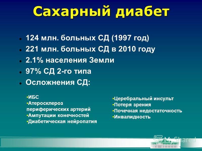 Сахарный диабет 124 млн. больных СД (1997 год) 221 млн. больных СД в 2010 году 2.1% населения Земли 97% СД 2-го типа Осложнения СД: ИБС Атеросклероз периферических артерий Ампутации конечностей Диабетическая нейропатия Церебральный инсульт Потеря зре