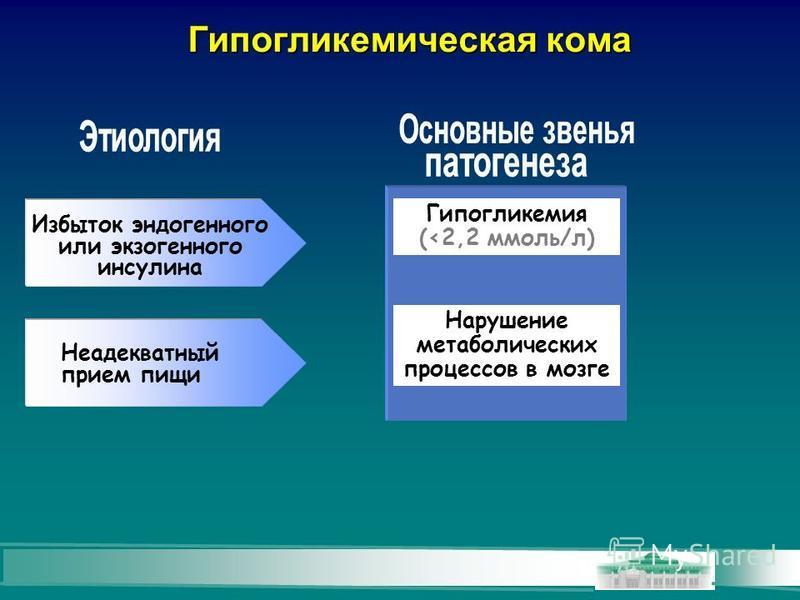 Гипогликемическая кома Неадекватный прием пищи Гипогликемия (<2,2 ммоль/л) Избыток эндогенного или экзогенного инсулина Нарушение метаболических процессов в мозге