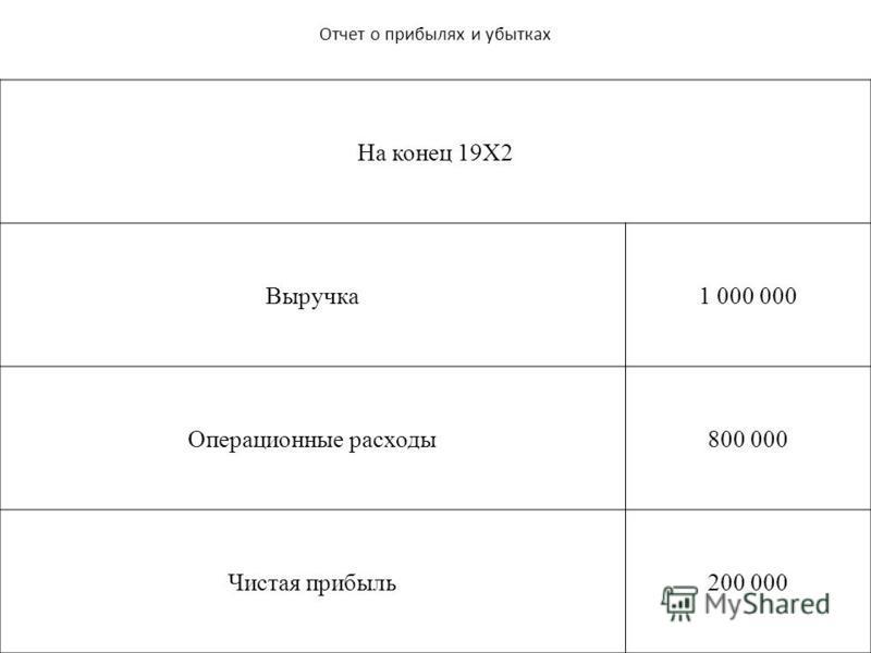 Отчет о прибылях и убытках На конец 19Х2 Выручка 1 000 000 Операционные расходы 800 000 Чистая прибыль 200 000
