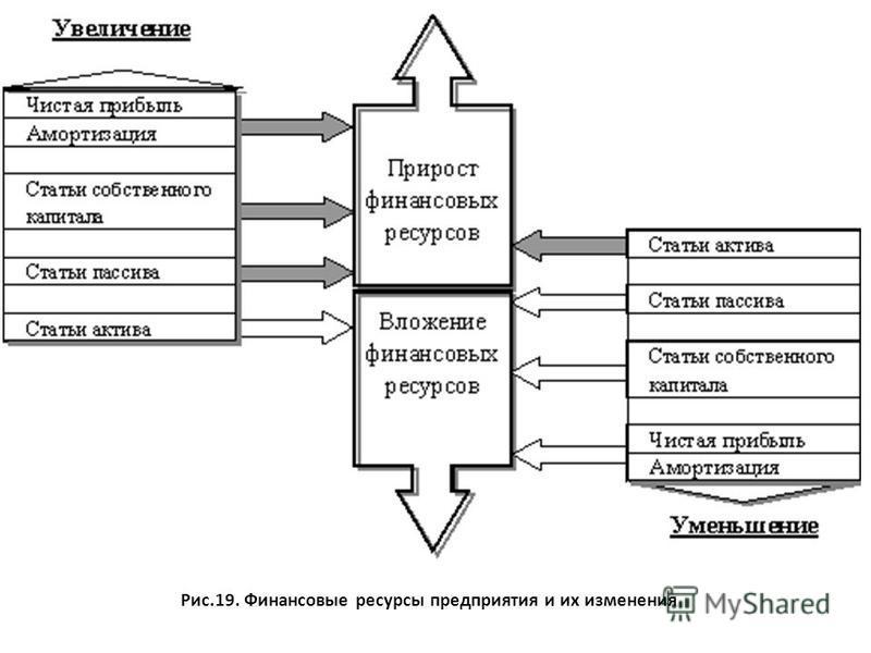 Рис.19. Финансовые ресурсы предприятия и их изменения