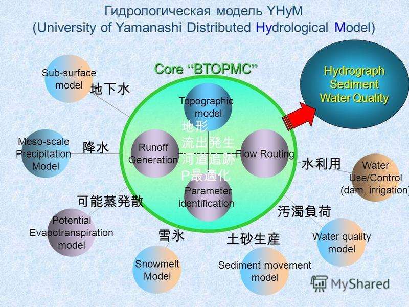 Meso-scale Precipitation Model Topographic model Runoff Generation Flow Routing Water Use/Control (dam, irrigation) Potential Evapotranspiration model Water quality model Core BTOPMC Core BTOPMC Parameter identification Sediment movement model Snowme