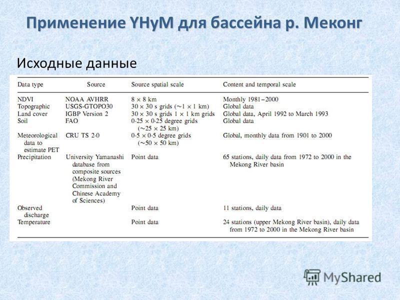 Исходные данные Применение YHyM для бассейна р. Меконг