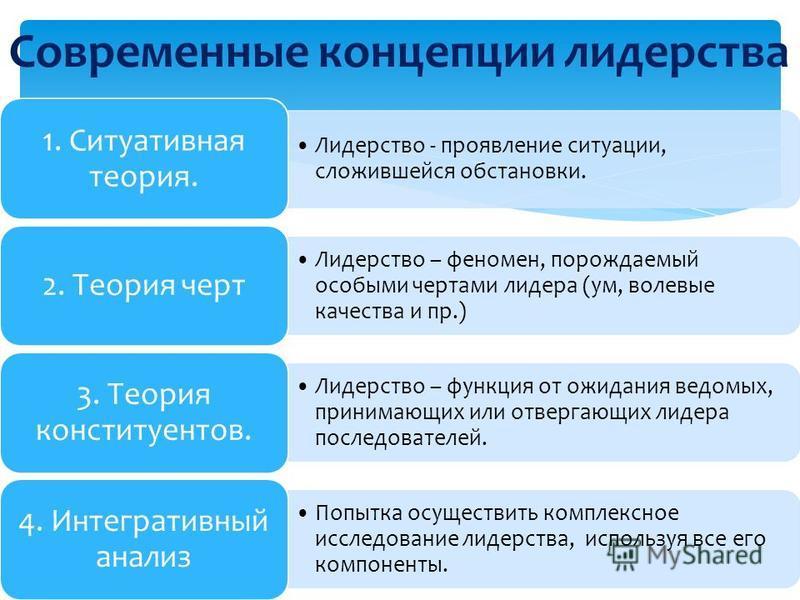 Лидерство - проявление ситуации, сложившейся обстановки. 1. Ситуативная теория. Лидерство – феномен, порождаемый особыми чертами лидера (ум, волевые качества и пр.) 2. Теория черт Лидерство – функция от ожидания ведомых, принимающих или отвергающих л