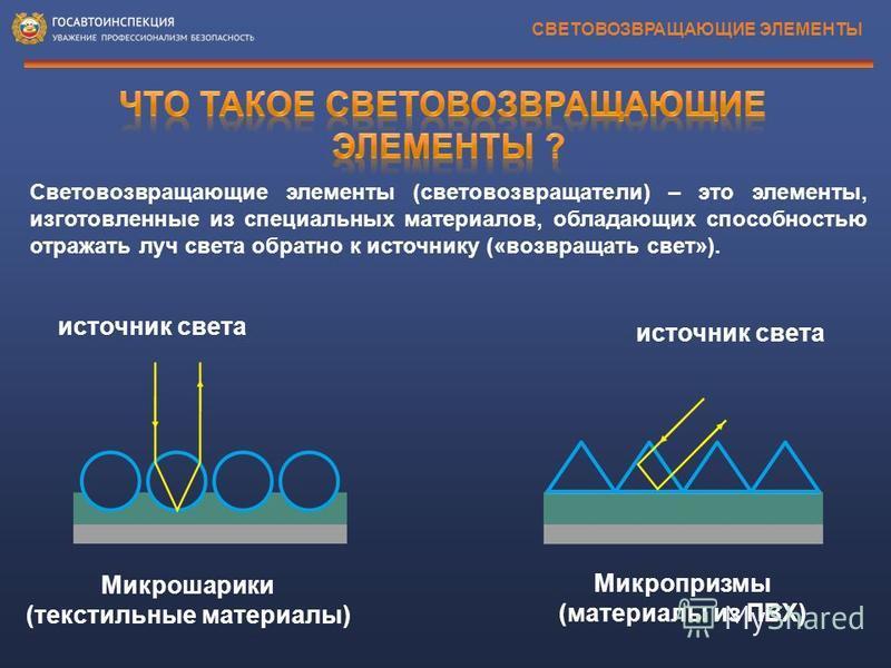 Световозвращающие элементы (световозвращатели) – это элементы, изготовленные из специальных материалов, обладающих способностью отражать луч света обратно к источнику («возвращать свет»). СВЕТОВОЗВРАЩАЮЩИЕ ЭЛЕМЕНТЫ источник света Микрошарики (текстил