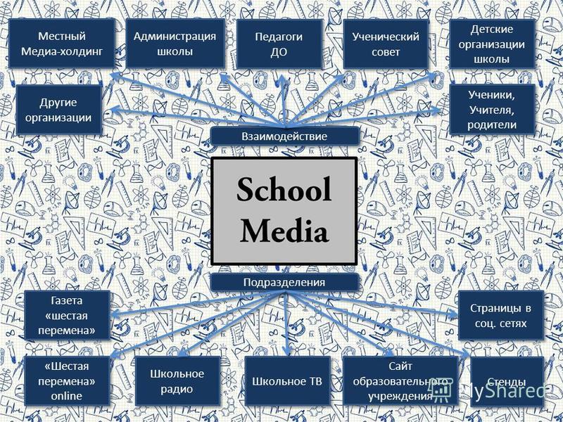 Ученический совет Ученический совет Администрация школы Администрация школы Местный Медиа-холдинг Местный Медиа-холдинг Педагоги ДО Педагоги ДО Детские организации школы Другие организации Ученики, Учителя, родители Ученики, Учителя, родители Сайт об