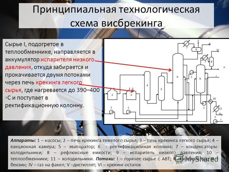 Аппараты: 1 – насосы; 2 – печь крекинга тяжелого сырья; 3 – печь крекинга легкого сырья; 4 – реакционная камера; 5 – эвапоратор; 6 - ректификационная колонна; 7 – конденсаторы- холодильники; 8 – рефлексные емкости; 9 – испаритель низкого давления; 10