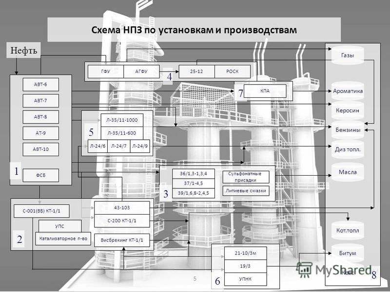 5 8 1 Нефть 2 4 7 6 5 3 Схема НПЗ по установкам и производствам АТ-9 КПА АВТ-6 АВТ-7 АВТ-8 АВТ-10 ФСБ Висбрекинг КТ-1/1 С-200 КТ-1/1 43-103 С-001(ВБ) КТ-1/1 ГФУАГФУ25-12РОСК Л-35/11-1000 Л-35/11-600 Л-24/6Л-24/7Л-24/9 36/1,3-1,3,4 37/1-4,5 39/1,6,8-2