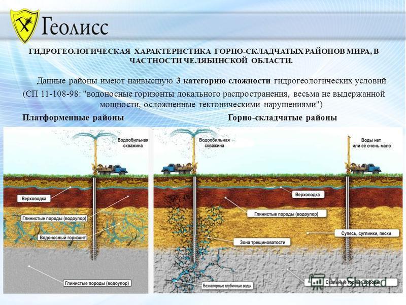 ГИДРОГЕОЛОГИЧЕСКАЯ ХАРАКТЕРИСТИКА ГОРНО-СКЛАДЧАТЫХ РАЙОНОВ МИРА, В ЧАСТНОСТИ ЧЕЛЯБИНСКОЙ ОБЛАСТИ. Данные районы имеют наивысшую 3 категорию сложности гидрогеологических условий (СП 11-108-98:
