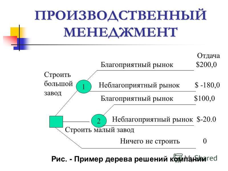 ПРОИЗВОДСТВЕННЫЙ МЕНЕДЖМЕНТ 1 2 Отдача Благоприятный рынок $200,0 Неблагоприятный рынок $ -180,0 Благоприятный рынок $100,0 Неблагоприятный рынок $-20.0 Ничего не строить 0 Строить большой завод Строить малый завод Рис. - Пример дерева решений компан